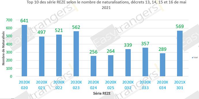Top 10 des série REZE selon le nombre de naturalisations, décrets 13, 14, 15 et 16 du 28/05/2021