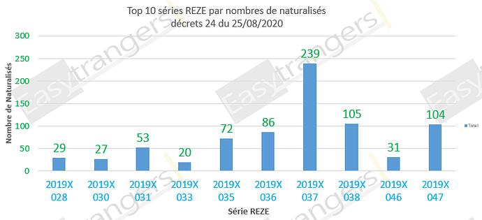 Top 10 des série REZE selon le nombre de naturalisations, décret 24 du 25/08/2020
