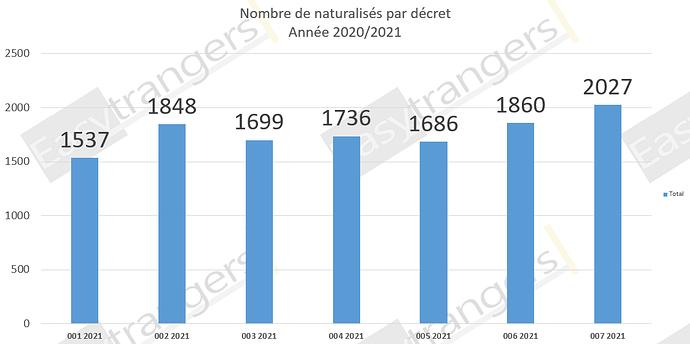 Nombre de Naturalisations par Décret Année 2020/2021: