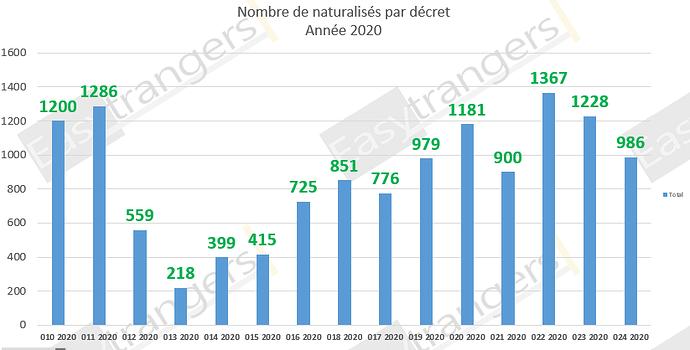 Nombre de Naturalisations par Décret Année au 25/08/2020