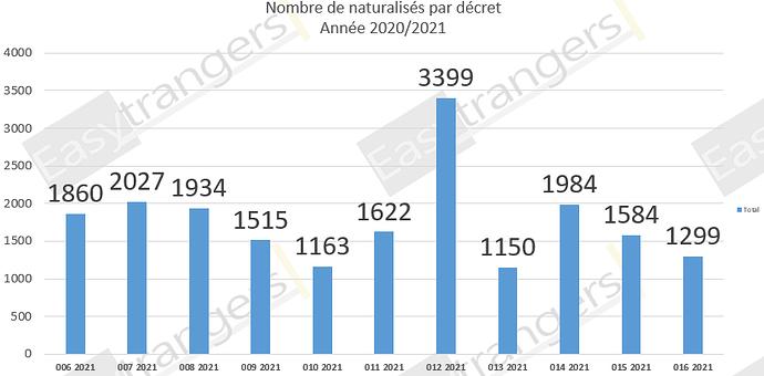 Nombre de Naturalisations par Décret Année 2021: