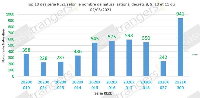 Top 10 des série REZE selon le nombre de naturalisations, décrets 8, 9, 10 et 11 du 02/05/2021