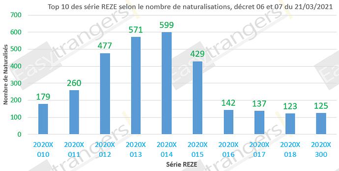 Top 10 des série REZE selon le nombre de naturalisations, décrets 06 et 07 du 21/03/2021