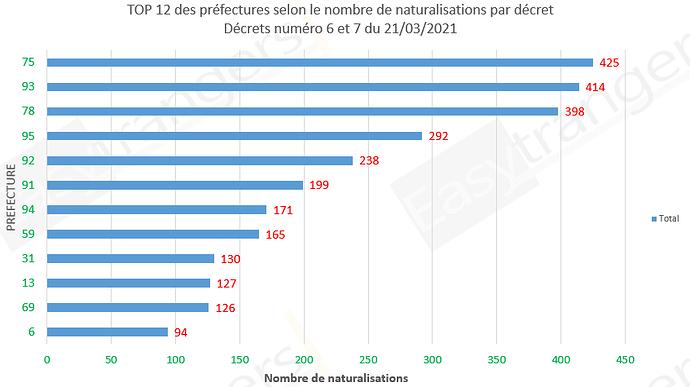 Top 12 des préfectures selon le nombre de naturalisations, décrets 06 et 07 du 21/03/2021