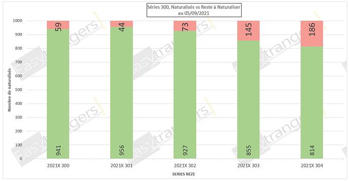 Statut Naturalisations Par Décret des séries 300 au 05/09/2021: