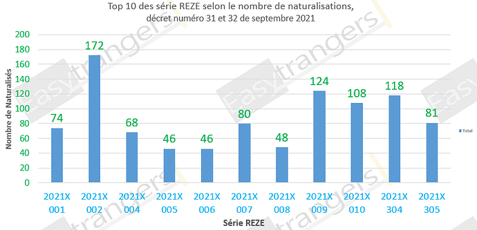 Top 10 des série REZE selon le nombre de naturalisations, décrets 31 et 32 du 05/09/2021: