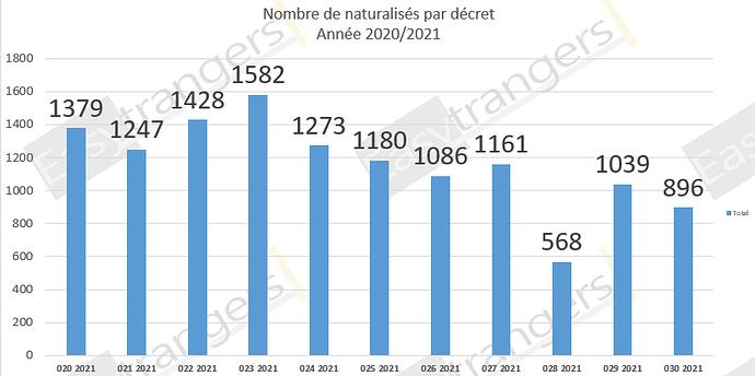 Nombre de Naturalisations par Décret Année 2021