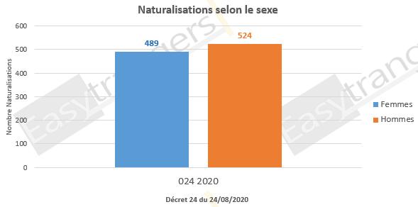 Naturalisation selon le sexe, décret 24 du 25/08/2020
